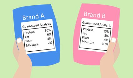 The image of brand A and brand B dog foods showing their corresponding guaranteed analyses on as-fed basis.