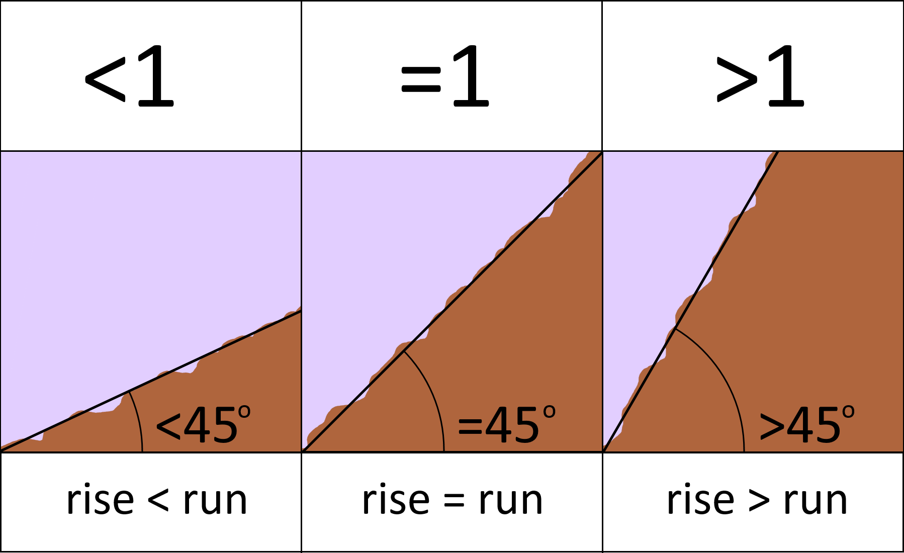 Table showing the relationship of the values of elevation grade to the illustration of each slope steepness