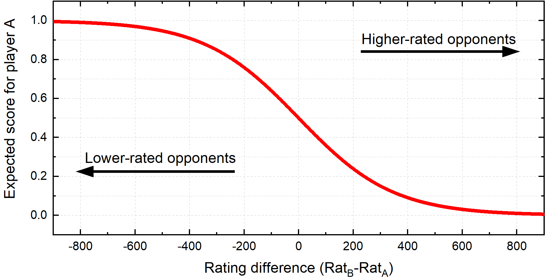 Elo expected score dependence of players' ratings difference.