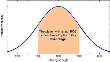 An example of probability distribution of player strength for a 1800 player.