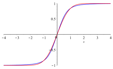 The arctan approximation plot
