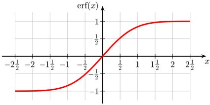 Plot of the erf function
