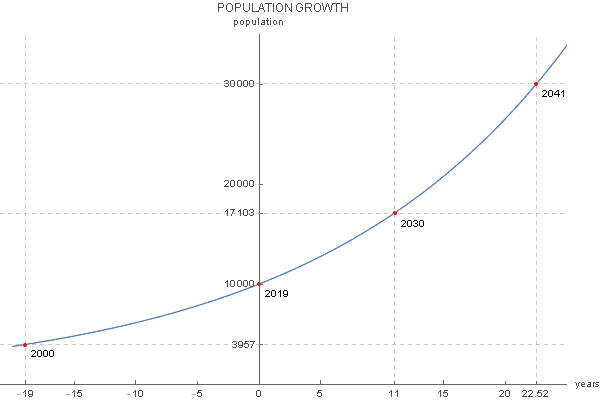 Example of exponential growth graph - population size