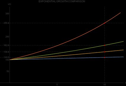 Comparison of exponential growths with different rates of growth