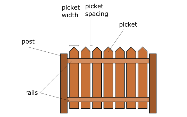 Fence calculator: fence parts