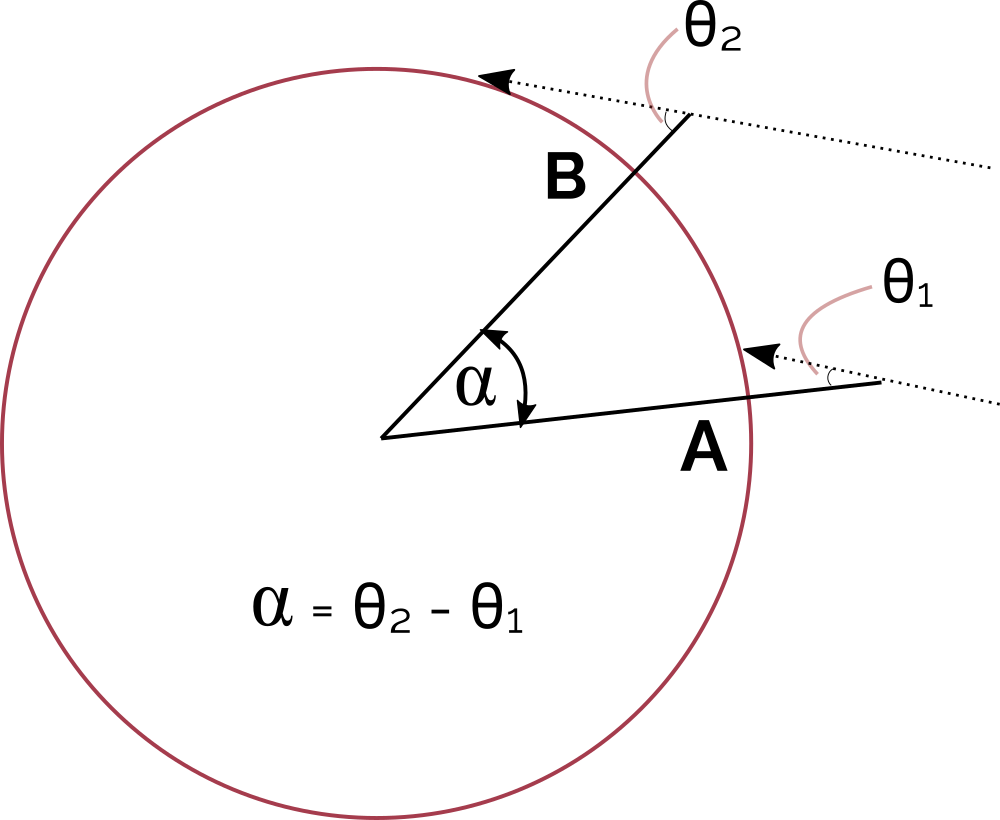 How stick shadow angles relate to the angle at the center of the Earth between the two locations