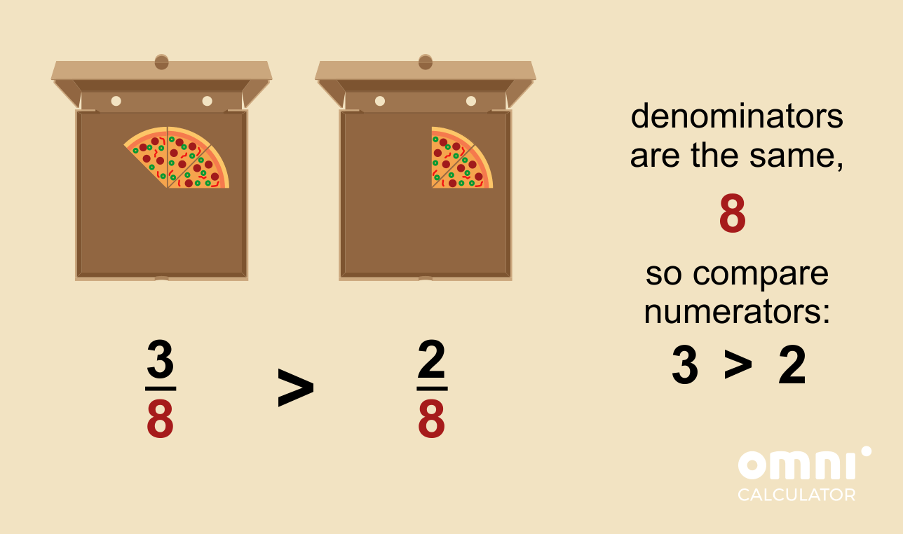 Comparing fractions with the same denominator - pizza example