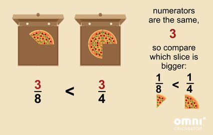 Comparing fractions with the same numerator - pizza example