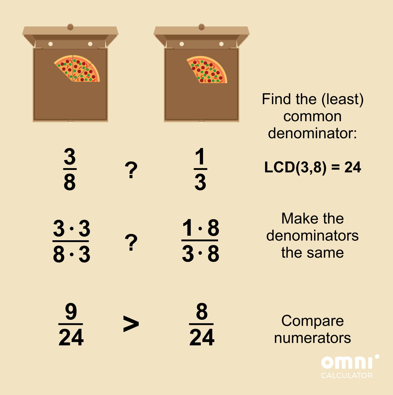 Comparing fractions with unlike denominators - pizza example