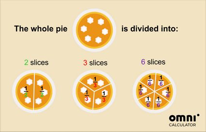 Fractions explained: Division of a whole cake to 2,3 and 6 slices. Each slice is 1/2, 1/3 and 1/6 of the whole cake, respectively.