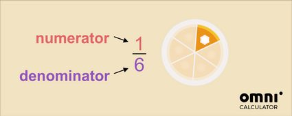 Image explaining what a fraction is, using slices of cake. 1 as numerator, 6 as denominator
