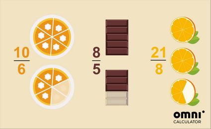 Image explaining what an improper fraction is. 10/6 of a pie, 8/5 of a chocolate bar, 21/8 of an orange