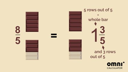Image explaining conversion from improper fractions to mixed numbers. 8/5 of a chocolate bar is the same as 1 3/5