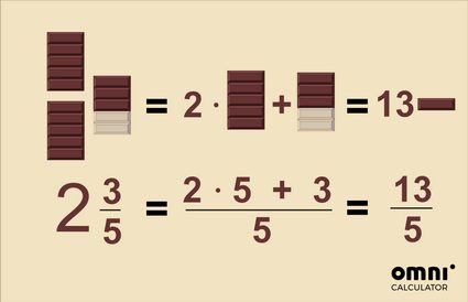 Image explaining how to change a mixed number into an improper fraction. 2 and 3/5 of chocolate bar converted into 13/5 of chocolate bar