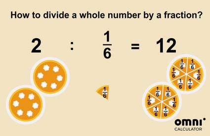 illustration for the example on how to divide a whole number by a fraction: two pies, divided by 1/6 slices - in total, there are 12 slices