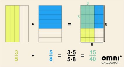 Visual help on how to multiply fractions. 3/5 * 5/8 = 15/40