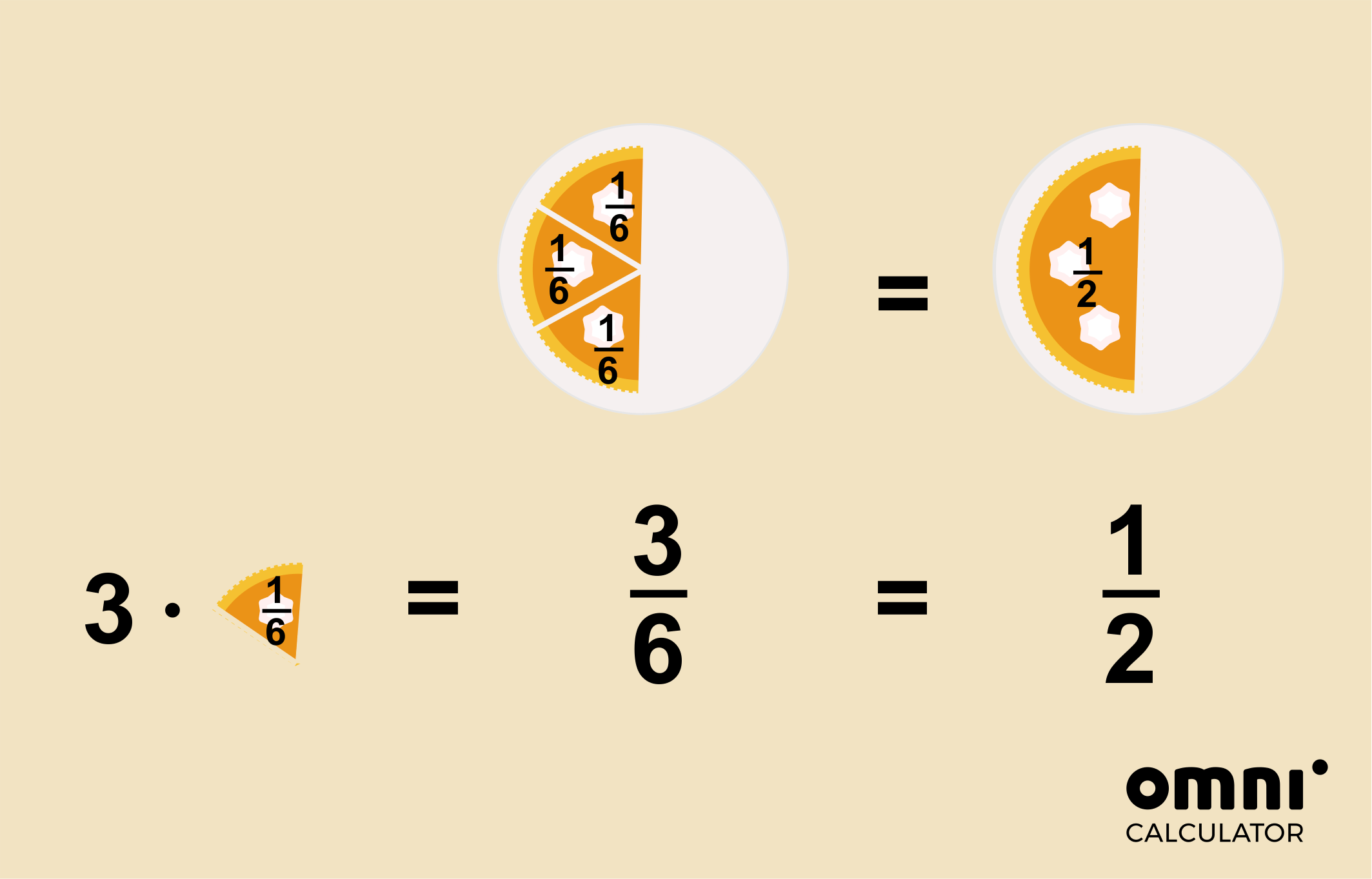 Image explaining visually what is fraction simplification. Half of a cake is the same as 3/6 of the cake.