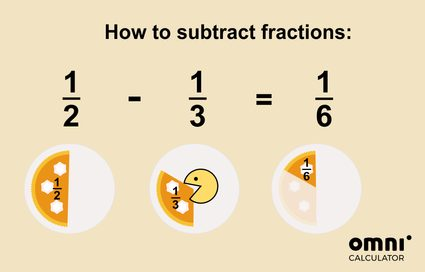 Image explaining visually how subtracting fractions work. Half of a cake minus one-third of a cake (eaten) equals 1/6 of the cake.