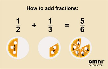 Image explaining visually how adding fractions work. Half of a cake plus one-third of a cake equals 5/6 of the cake.