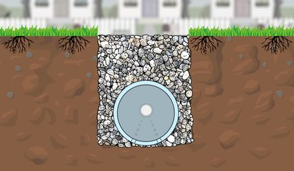 Image of a French drain cross-section to show its typical parts: the perforated pipe and gravel.