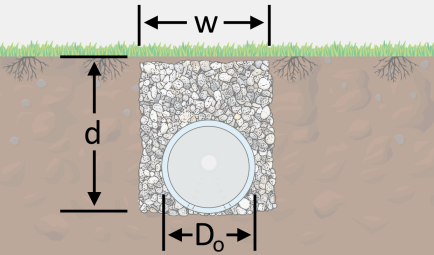 The illustration of the cross-sectional view of a french drain with an embedded drain pipe.