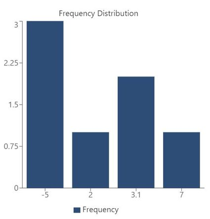 Frequency distribution as a bar graph.