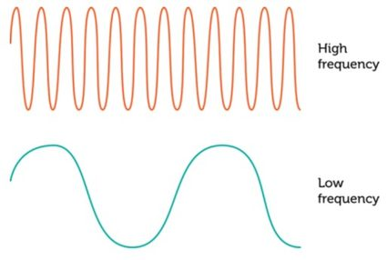 Picture of high and low frequency waves
