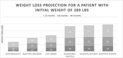 Bar chart showing weight loss projection for different surgery types