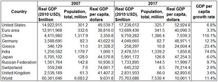 GDP per capita data in different countries between 2007 and 2017