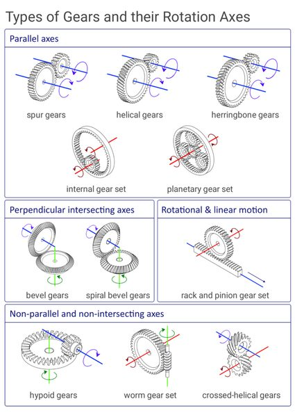 An illustration showing the different types of gears and how movements are translated between them