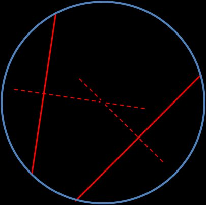 Image of a circle with marked center, two chords and its perpendicular bisectors. Illustration for method 1.