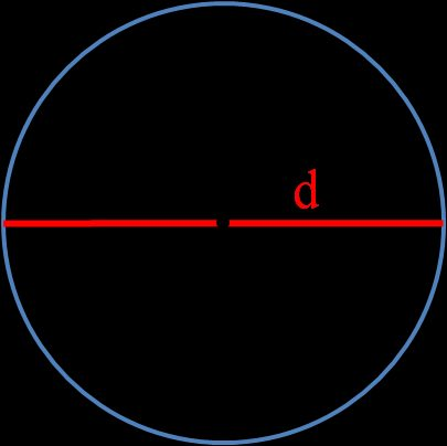 Image of a circle with diameter marked