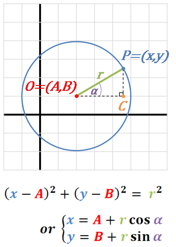 Image of the circle in the coordinate system. Center o the circle, radius, angle α and point P(x,y) given, underneath equation of a circle shown in two forms.