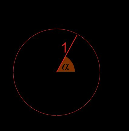 Unit circle in a coordinate system, with point A(x,y)