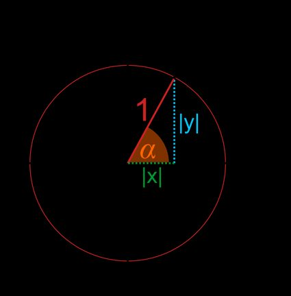 Unit circle in a coordinate system with point A(x,y) and legs |x| and |y|