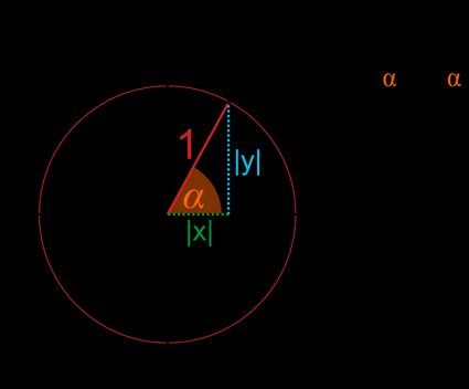 Unit circle in a coordinate system with point A(x,y) = (cos a, sin a)