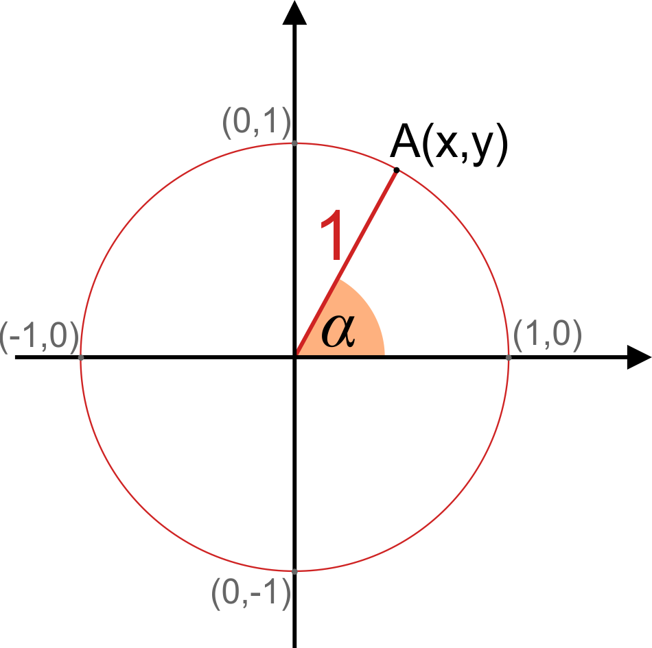 Unit circle in a coordinate system with Pythagorean trig identity formula.