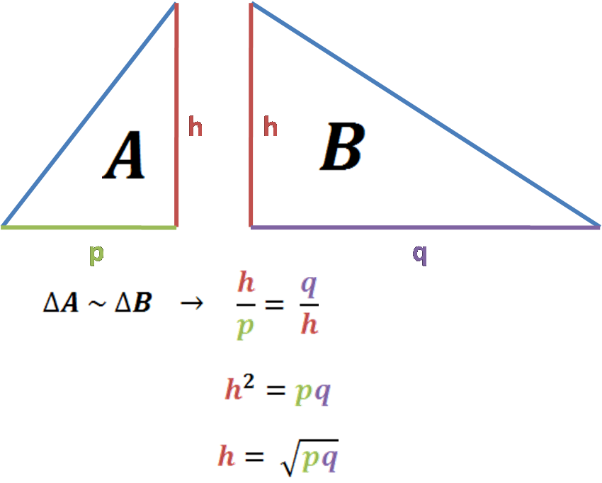 the image as above + formulas: h over p equals q/h, h times h equals p times q, h equals square root of p times q.