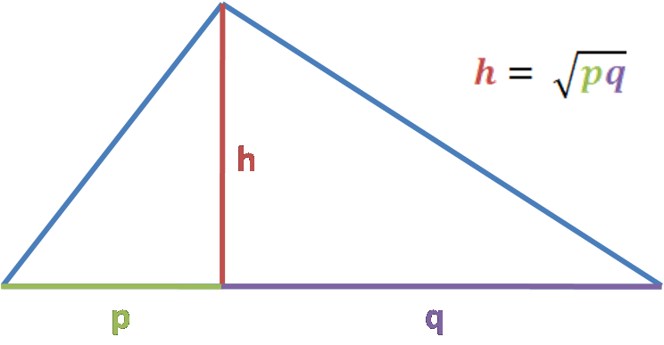 geometric mean formula applied to geometry. Right triangle, height from right angle divide hypotenuse h to p and q segments