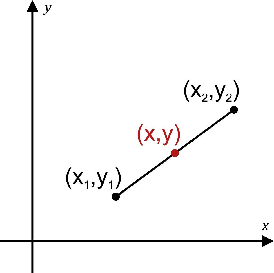 A graph showing how to find the midpoint of a segment on the Cartesian plane