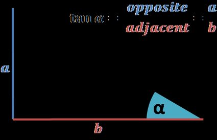 Right triangle: illustration of the tangent definition. Opposite side over an adjacent.