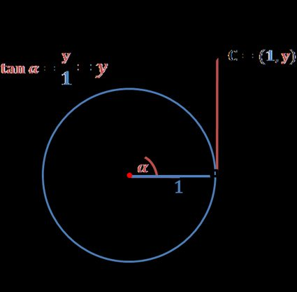unit circle and tangent definition