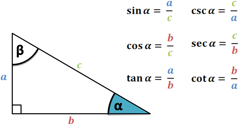Trigonometric functions in a right triangle.