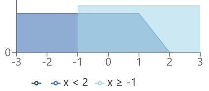 Graphing systems of inequalities example.