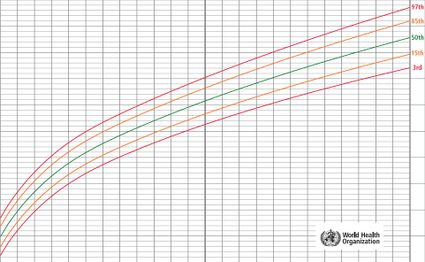 Growth Chart WHO - an example