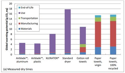 Column chart of global warming potential over hand drying system type.