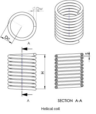 Different parameters of coil