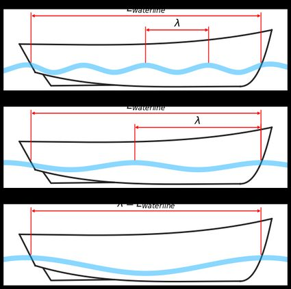 A diagram of a boat's waterline versus the bow wave's wavelength.