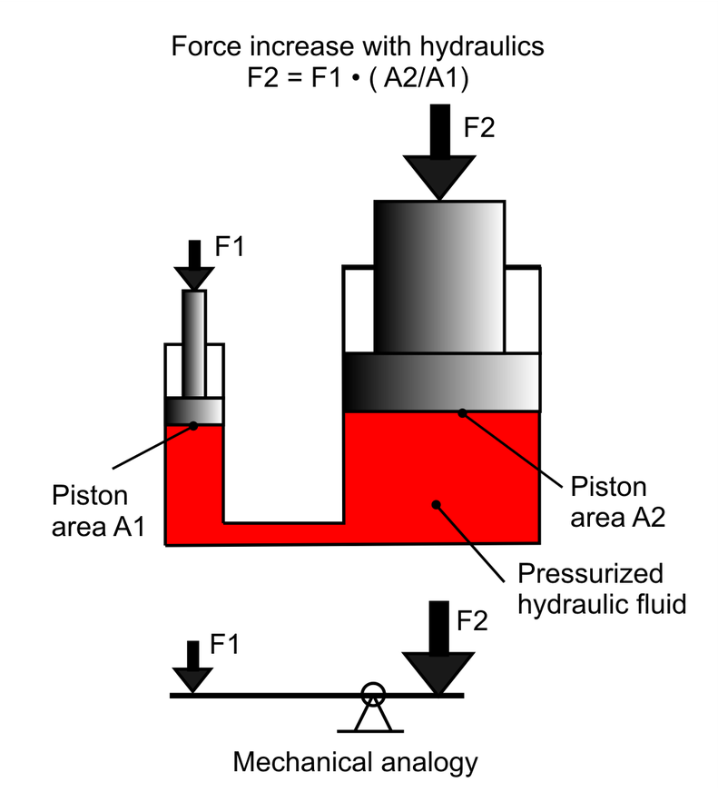 Two pistons with smaller and bigger area connected through hydraulic fluid, and mechanical analogy to a lever.