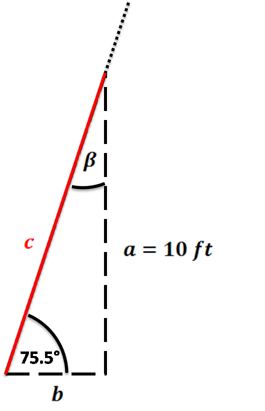 Simplified ladder image. Right triangle with a=10ft and angle α equal to 75.5°